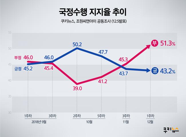 국정 수행 지지율 상황