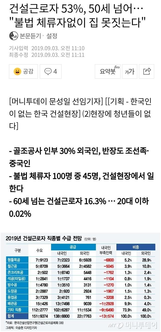 한국 건설현장 근황