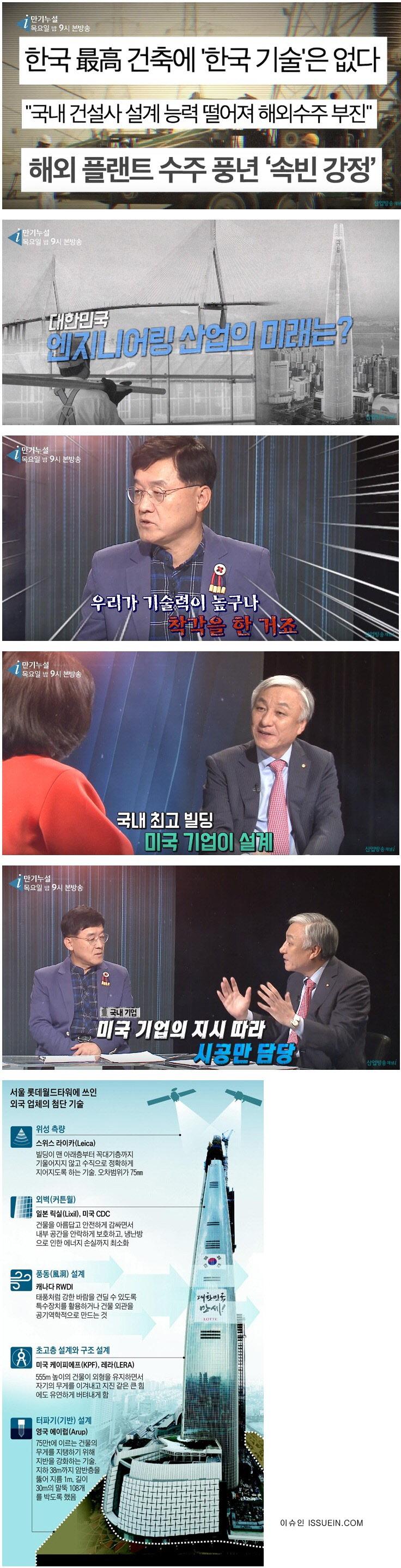 한국 기술력의 현실?